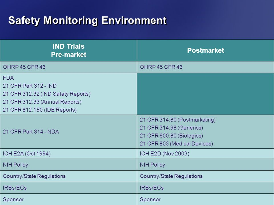 Safety Monitoring Environment 19 IND Trials Pre-market Postmarket OHRP 45 CFR 46 FDA 21 CFR Part 312 - IND 21 CFR 312.32 (IND Safety Reports) 21 CFR 3
