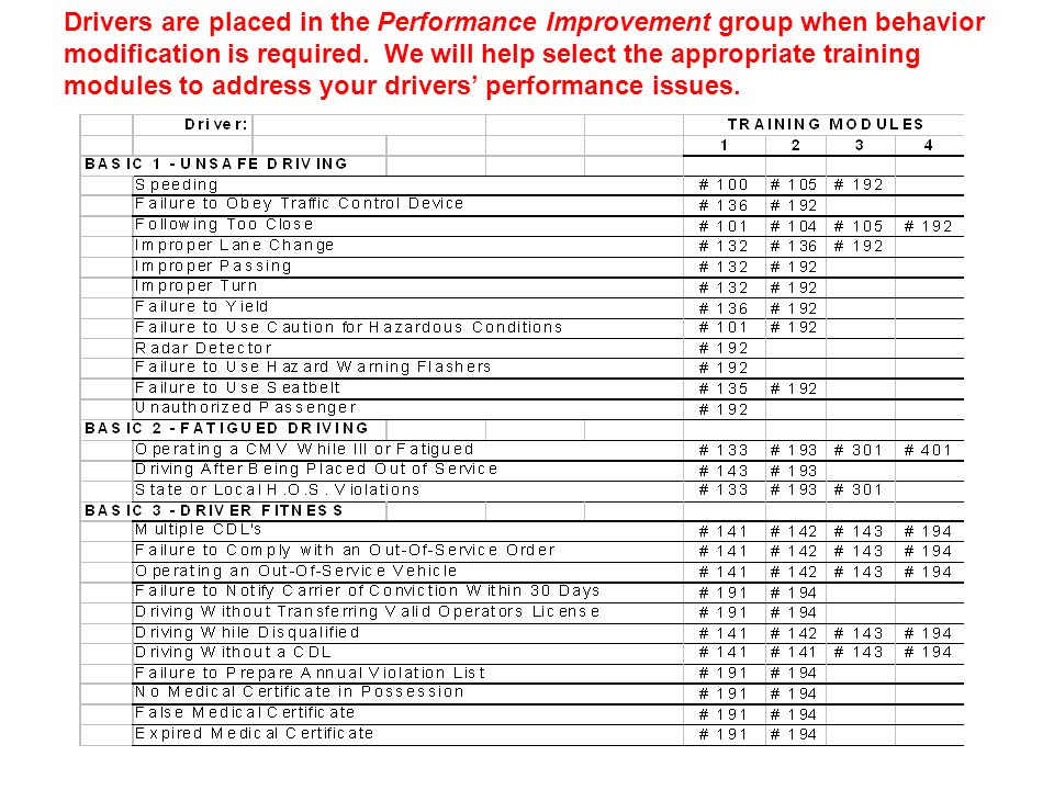 Drivers are placed in the Performance Improvement group when behavior modification is required.