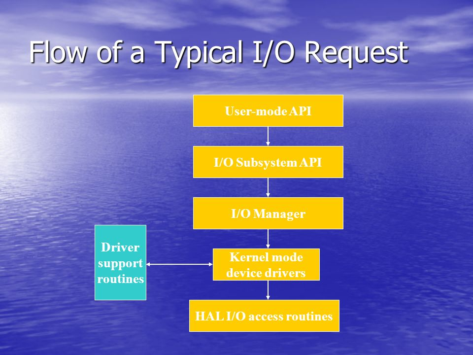 Flow of a Typical I/O Request I/O Subsystem API I/O Manager Kernel mode device drivers HAL I/O access routines User-mode API Driver support routines