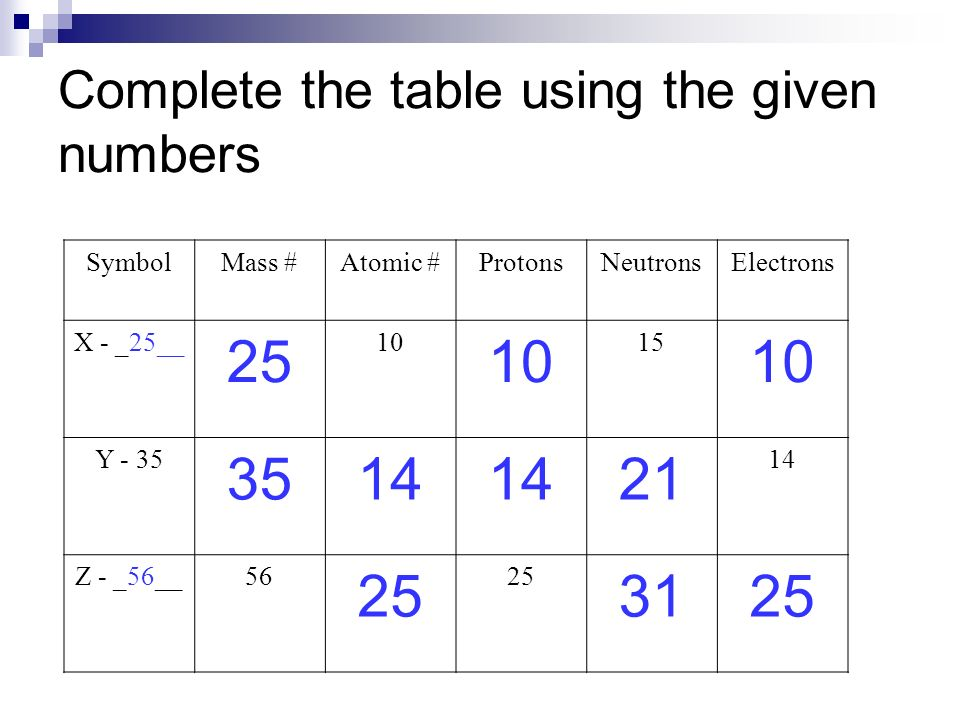 SymbolMass #Atomic #ProtonsNeutronsElectrons X - _25__ 25 10 15 10 Y - 35 3514 21 14 Z - _56__56 25 3125 Complete the table using the given numbers