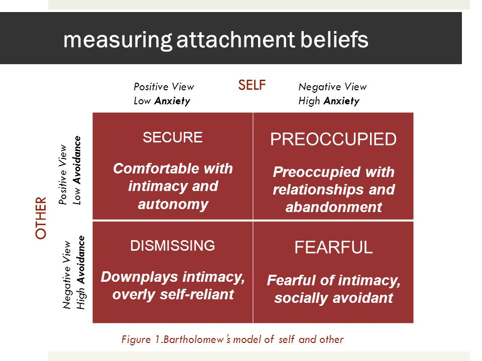 measuring attachment beliefs SECURE Comfortable with intimacy and autonomy PREOCCUPIED Preoccupied with relationships and abandonment DISMISSING Downp
