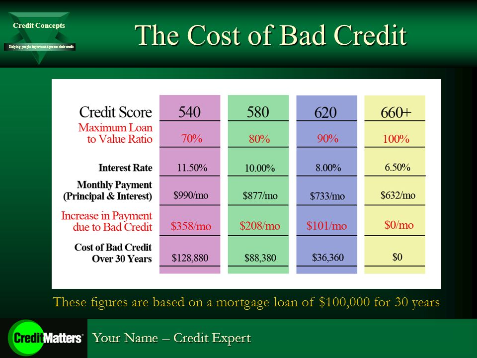 Helping people improve and protect their credit Credit Concepts Your Name – Credit Expert The Cost of Bad Credit These figures are based on a mortgage loan of $100,000 for 30 years