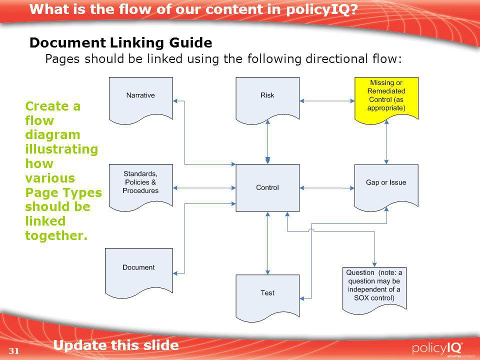 31 What is the flow of our content in policyIQ.