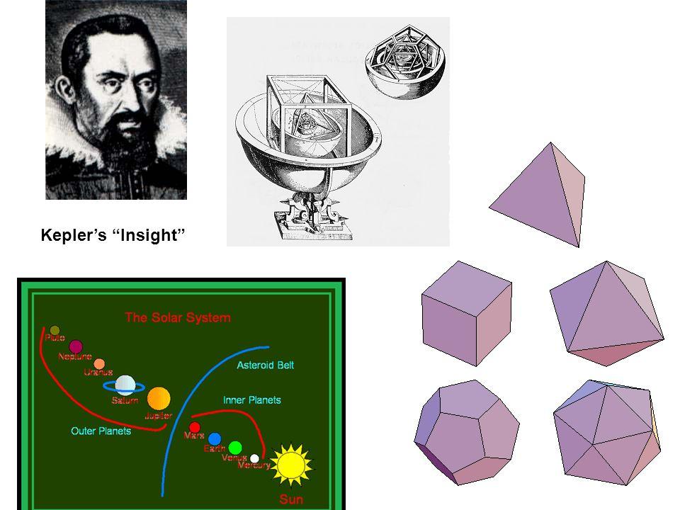 Keplers Insight