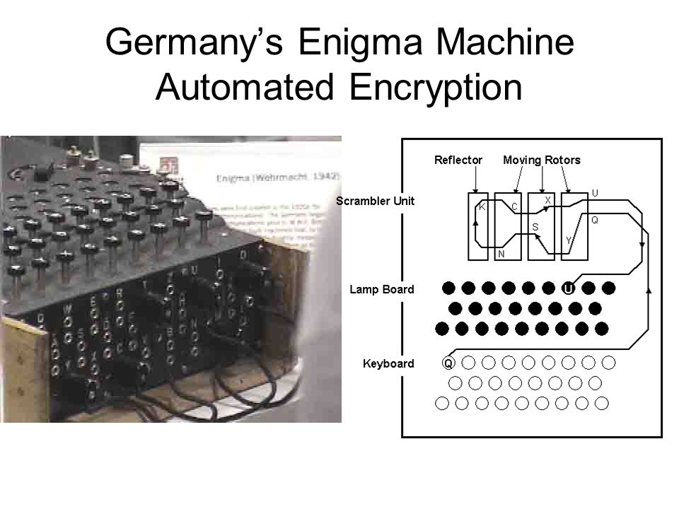 Germanys Enigma Machine Automated Encryption