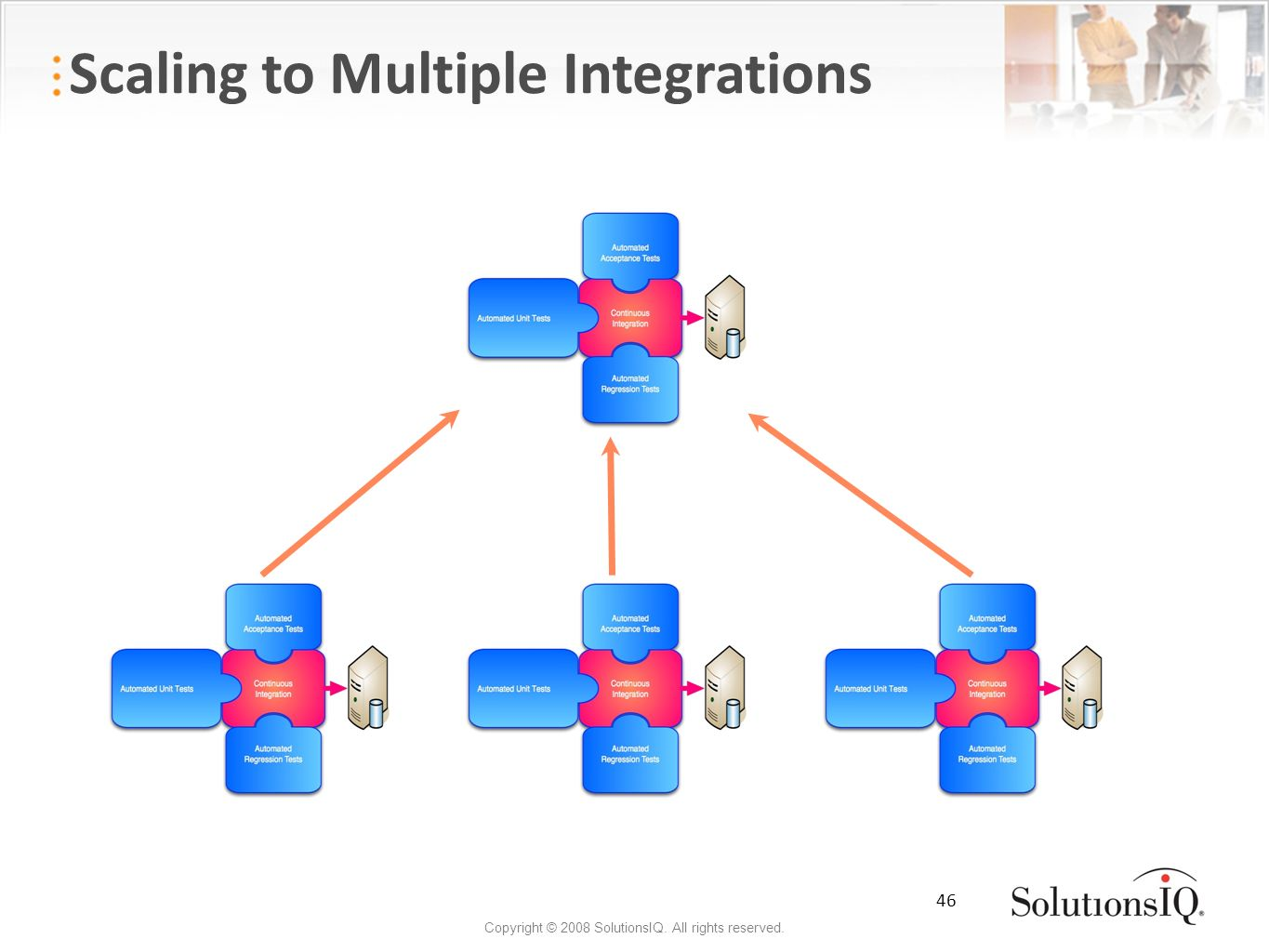 46 Copyright © 2008 SolutionsIQ. All rights reserved. Scaling to Multiple Integrations