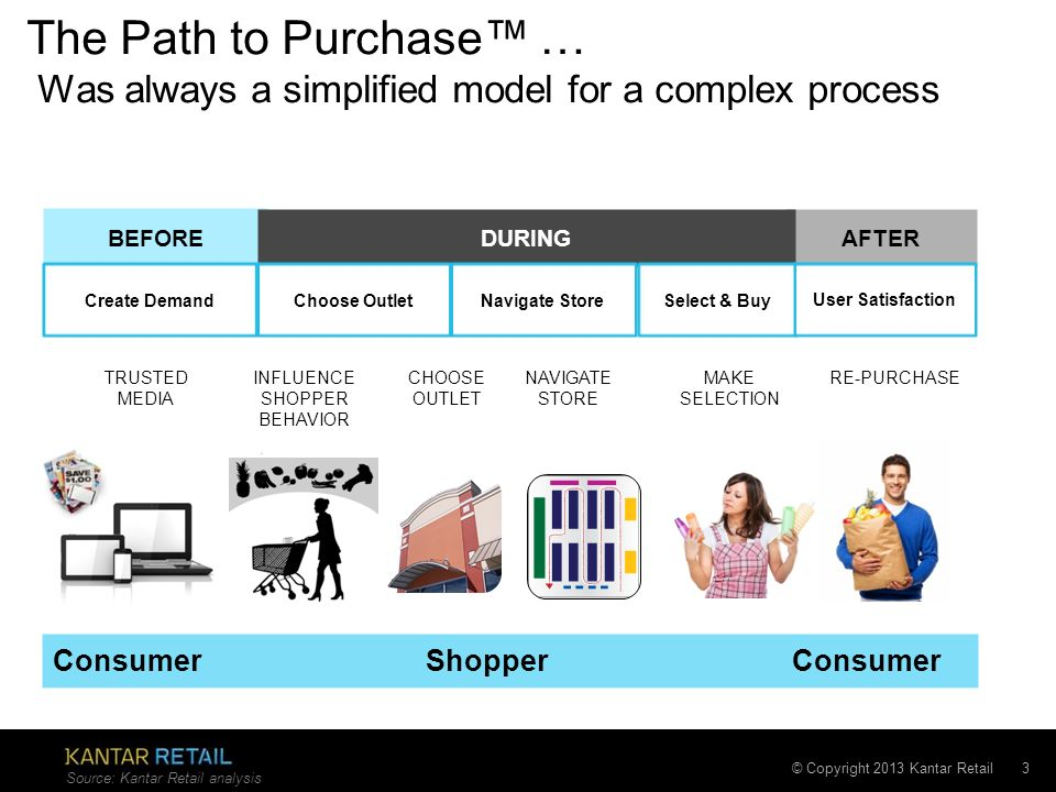 © Copyright 2013 Kantar Retail The Path to Purchase … Was always a simplified model for a complex process 3 BEFORE AFTER DURING NAVIGATE STORE MAKE SE