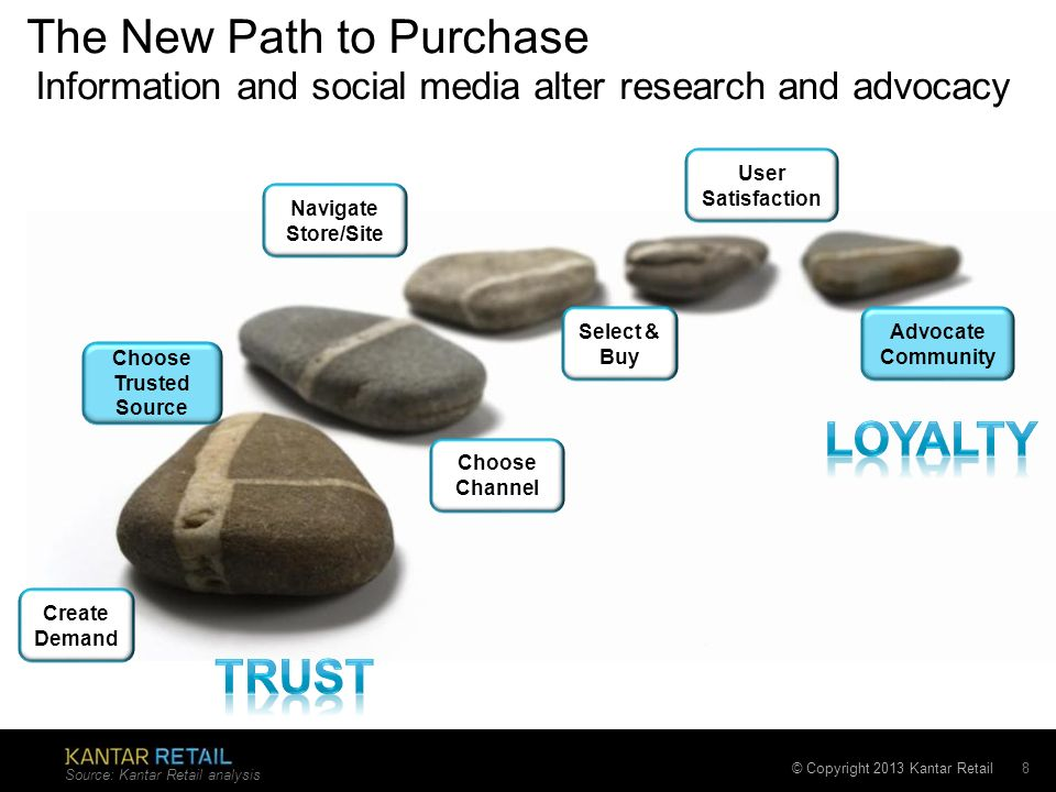 © Copyright 2013 Kantar Retail The New Path to Purchase Source: Kantar Retail analysis 8 Create Demand Choose Trusted Source Navigate Store/Site Selec