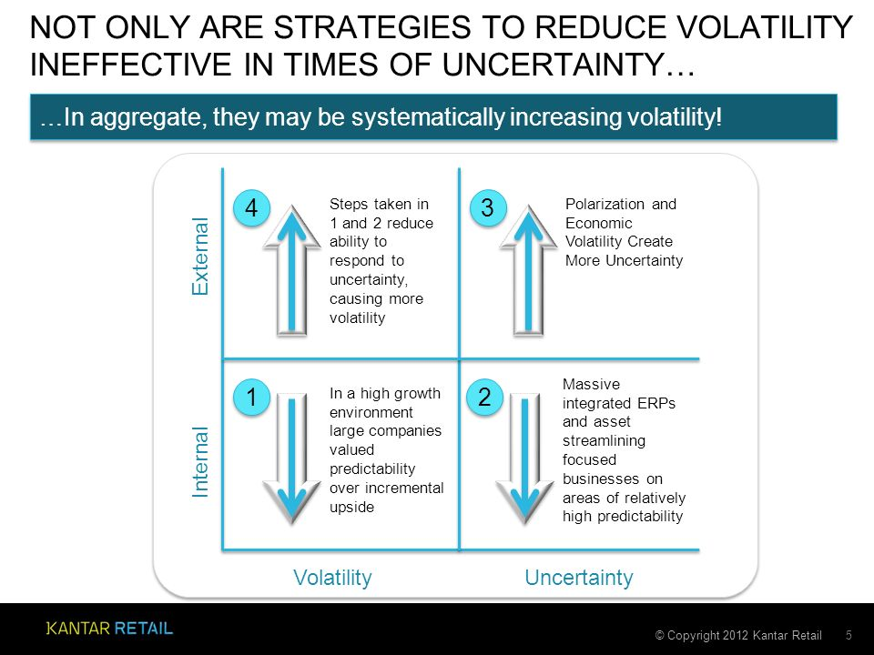 © Copyright 2012 Kantar Retail NOT ONLY ARE STRATEGIES TO REDUCE VOLATILITY INEFFECTIVE IN TIMES OF UNCERTAINTY… 5 VolatilityUncertainty External Internal In a high growth environment large companies valued predictability over incremental upside Massive integrated ERPs and asset streamlining focused businesses on areas of relatively high predictability Polarization and Economic Volatility Create More Uncertainty Steps taken in 1 and 2 reduce ability to respond to uncertainty, causing more volatility 1 1 2 2 4 4 3 3 …In aggregate, they may be systematically increasing volatility!