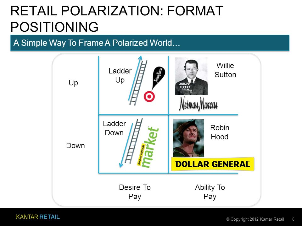 © Copyright 2012 Kantar Retail RETAIL POLARIZATION: FORMAT POSITIONING 6 Desire To Pay Ability To Pay Up Down Willie Sutton Robin Hood Ladder Up Ladder Down A Simple Way To Frame A Polarized World…
