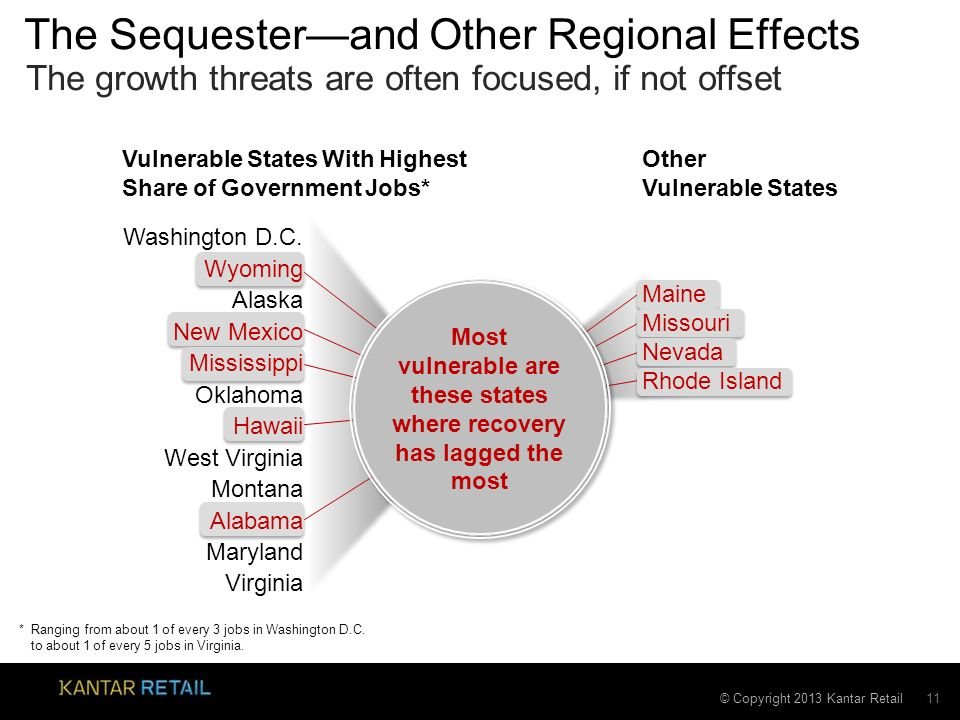 © Copyright 2013 Kantar Retail The Sequesterand Other Regional Effects 11 The growth threats are often focused, if not offset *Ranging from about 1 of every 3 jobs in Washington D.C.