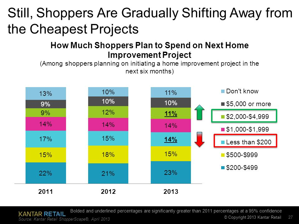 © Copyright 2013 Kantar Retail Still, Shoppers Are Gradually Shifting Away from the Cheapest Projects Source: Kantar Retail ShopperScape®, April 2013 27 Bolded and underlined percentages are significantly greater than 2011 percentages at a 95% confidence