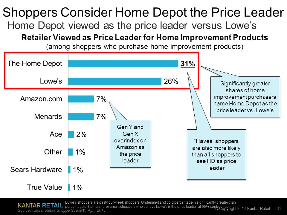 © Copyright 2013 Kantar Retail Shoppers Consider Home Depot the Price Leader Home Depot viewed as the price leader versus Lowes Source: Kantar Retail ShopperScape®, April 2013 31 Retailer Viewed as Price Leader for Home Improvement Products (among shoppers who purchase home improvement products) Significantly greater shares of home improvement purchasers name Home Depot as the price leader vs.