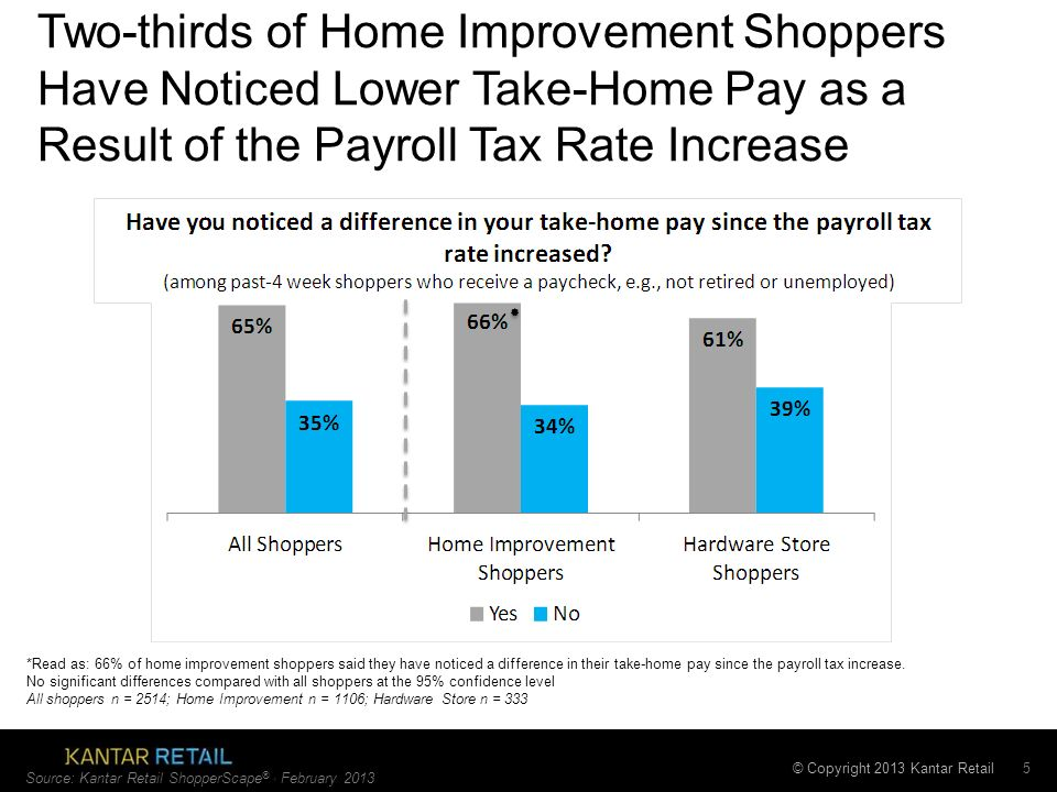 © Copyright 2013 Kantar Retail 5 *Read as: 66% of home improvement shoppers said they have noticed a difference in their take-home pay since the payroll tax increase.