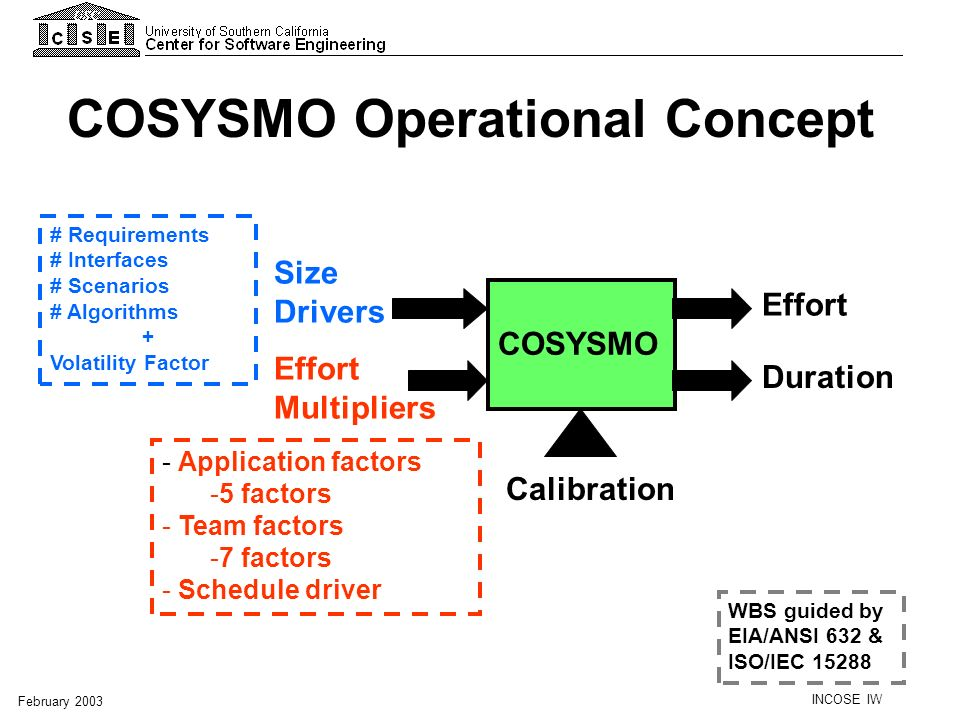 INCOSE IW February 2003 COSYSMO Size Drivers Effort Multipliers Effort Duration Calibration # Requirements # Interfaces # Scenarios # Algorithms + Vol