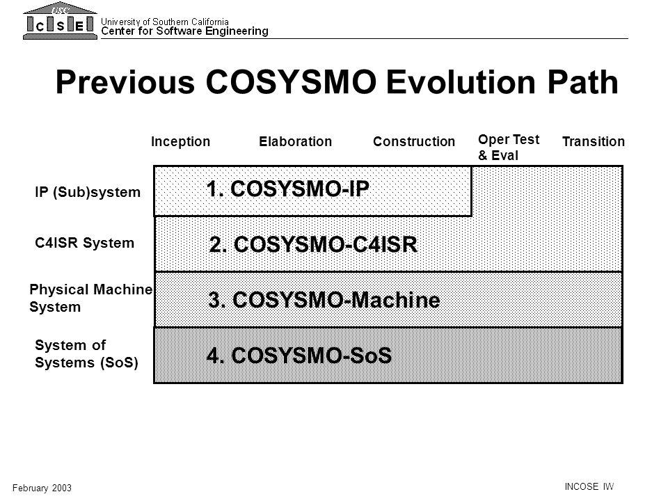 INCOSE IW February 2003 Previous COSYSMO Evolution Path Inception Elaboration Construction Transition Oper Test & Eval 1. COSYSMO-IP 2. COSYSMO-C4ISR