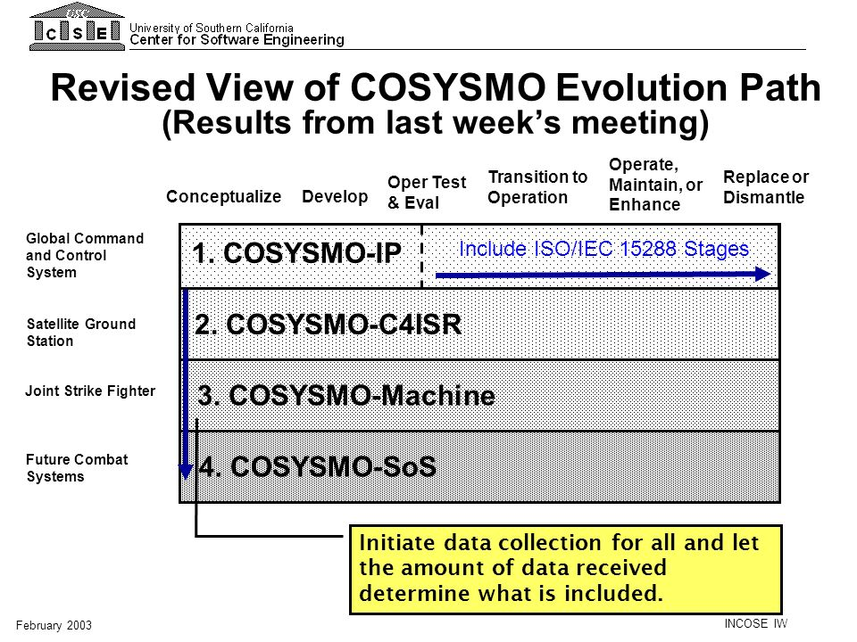 INCOSE IW February 2003 Revised View of COSYSMO Evolution Path (Results from last weeks meeting) Oper Test & Eval 1. COSYSMO-IP 2. COSYSMO-C4ISR 3. CO