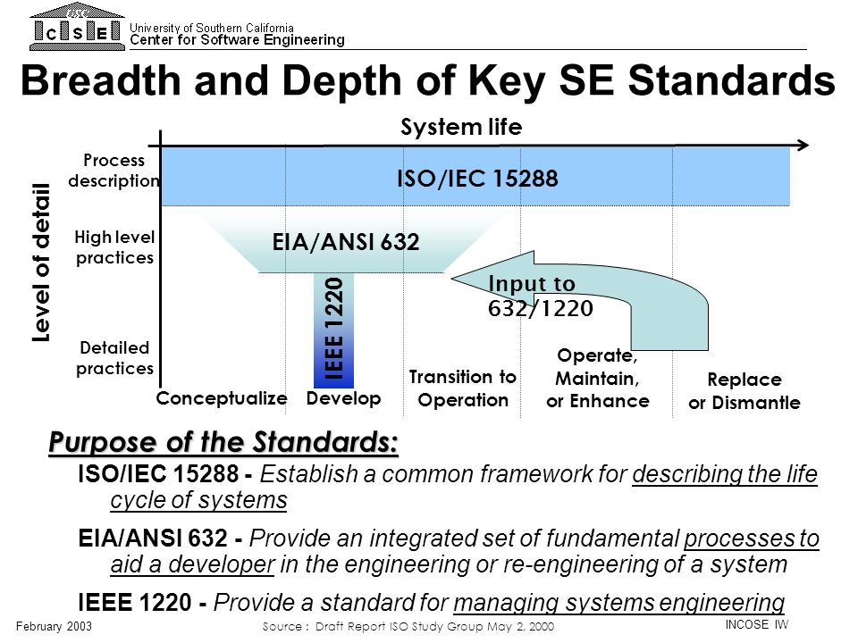 INCOSE IW February 2003 EIA/ANSI 632 EIA/ANSI 632 - Provide an integrated set of fundamental processes to aid a developer in the engineering or re-eng