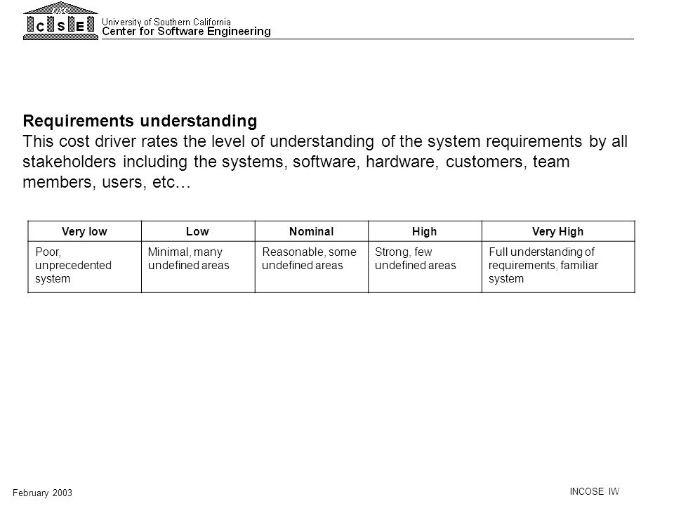 INCOSE IW February 2003 Requirements understanding This cost driver rates the level of understanding of the system requirements by all stakeholders in