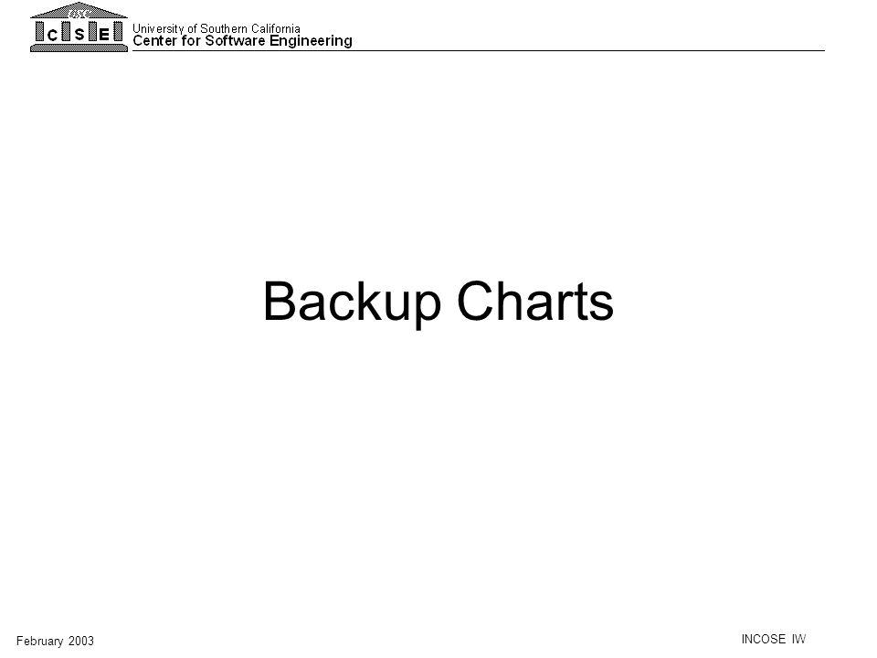 INCOSE IW February 2003 Backup Charts