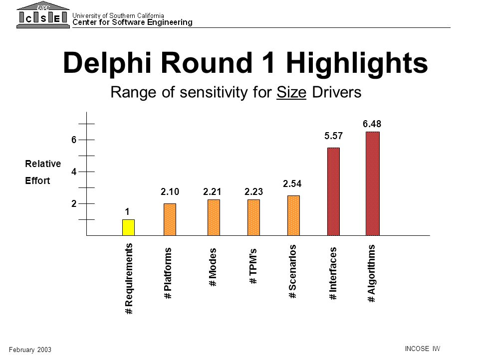 INCOSE IW February 2003 Delphi Round 1 Highlights Range of sensitivity for Size Drivers # Algorithms # Requirements # Interfaces # TPMs # Scenarios #