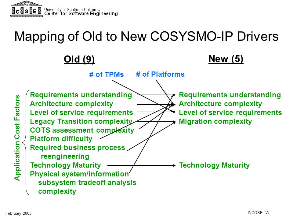INCOSE IW February 2003 Requirements understanding Architecture complexity Level of service requirements Legacy Transition complexity COTS assessment