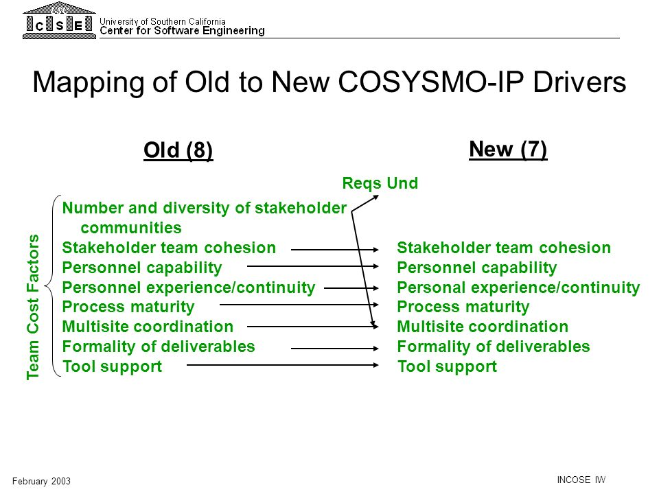 INCOSE IW February 2003 Number and diversity of stakeholder communities Stakeholder team cohesion Personnel capability Personnel experience/continuity
