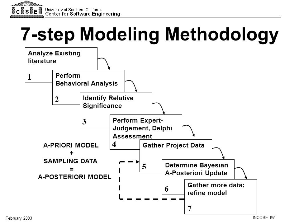 INCOSE IW February 2003 Requirements understanding Architecture complexity Level of service requirements Legacy Transition complexity COTS assessment complexity Platform difficulty Required business process reengineering Technology Maturity Physical system/information subsystem tradeoff analysis complexity Requirements understanding Architecture complexity Level of service requirements Migration complexity Technology Maturity Application Cost Factors Mapping of Old to New COSYSMO-IP Drivers # of TPMs # of Platforms Old (9) New (5)