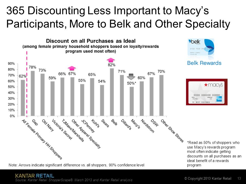 © Copyright 2013 Kantar Retail 365 Discounting Less Important to Macys Participants, More to Belk and Other Specialty Source: Kantar Retail ShopperSca