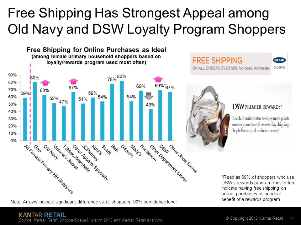 © Copyright 2013 Kantar Retail Free Shipping Has Strongest Appeal among Old Navy and DSW Loyalty Program Shoppers Source: Kantar Retail ShopperScape®