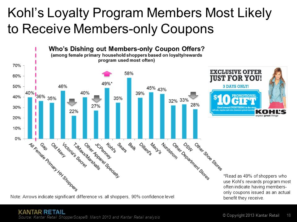 © Copyright 2013 Kantar Retail Kohls Loyalty Program Members Most Likely to Receive Members-only Coupons Source: Kantar Retail ShopperScape® March 201