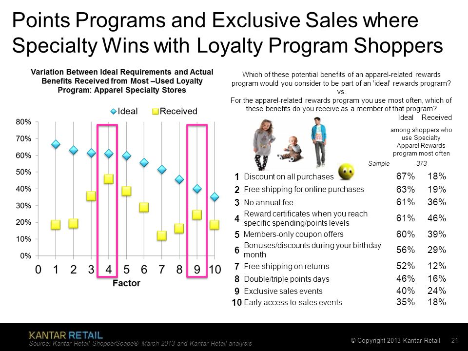 © Copyright 2013 Kantar Retail Points Programs and Exclusive Sales where Specialty Wins with Loyalty Program Shoppers Which of these potential benefit