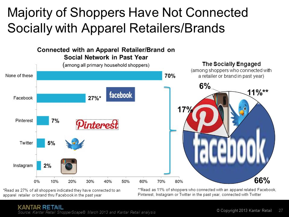 © Copyright 2013 Kantar Retail Majority of Shoppers Have Not Connected Socially with Apparel Retailers/Brands Source: Kantar Retail ShopperScape® Marc