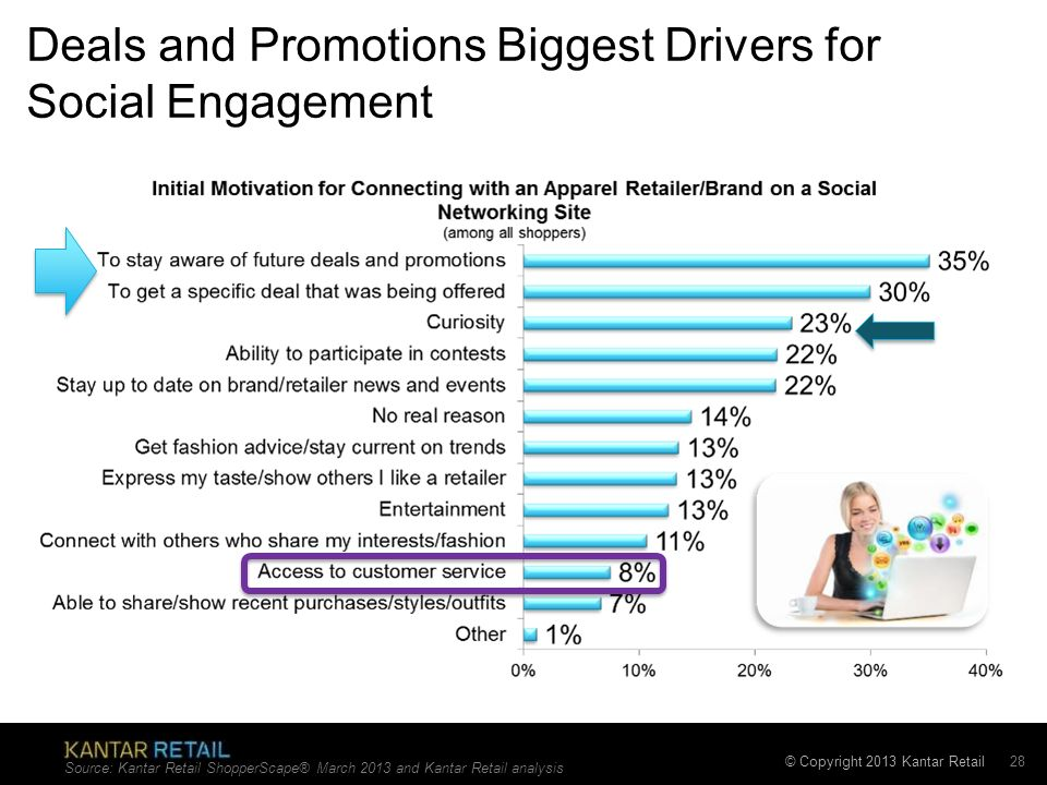 © Copyright 2013 Kantar Retail Deals and Promotions Biggest Drivers for Social Engagement Source: Kantar Retail ShopperScape® March 2013 and Kantar Re