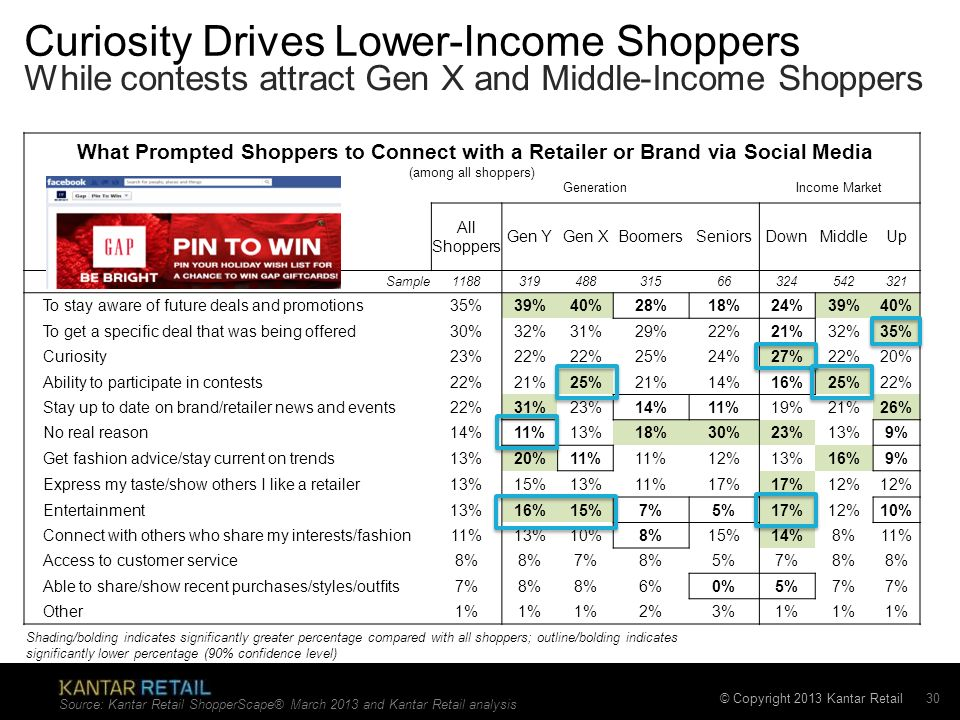 © Copyright 2013 Kantar Retail Curiosity Drives Lower-Income Shoppers What Prompted Shoppers to Connect with a Retailer or Brand via Social Media (amo