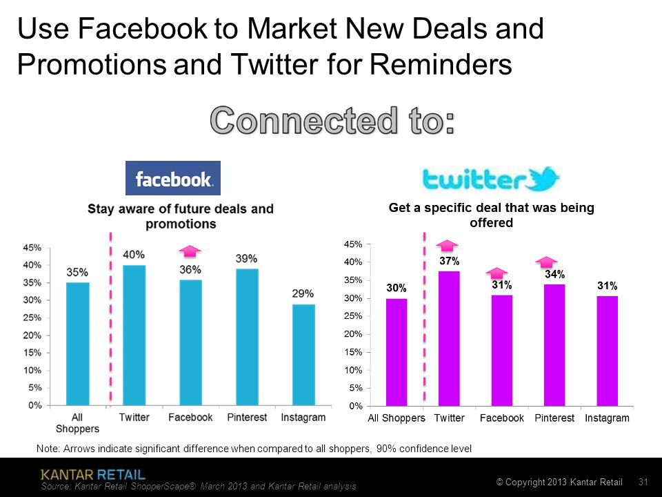 © Copyright 2013 Kantar Retail Use Facebook to Market New Deals and Promotions and Twitter for Reminders Source: Kantar Retail ShopperScape® March 201