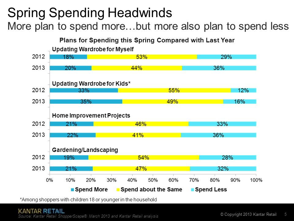 © Copyright 2013 Kantar Retail Spring Spending Headwinds More plan to spend more…but more also plan to spend less 5 Updating Wardrobe for Myself Updat