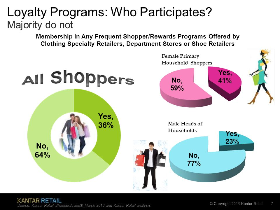 © Copyright 2013 Kantar Retail Loyalty Programs: Who Participates? Majority do not Source: Kantar Retail ShopperScape® March 2013 and Kantar Retail an