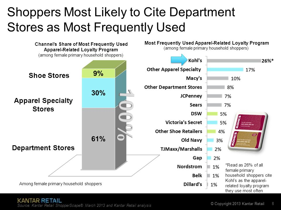 © Copyright 2013 Kantar Retail Shoppers Most Likely to Cite Department Stores as Most Frequently Used 8 Source: Kantar Retail ShopperScape® March 2013