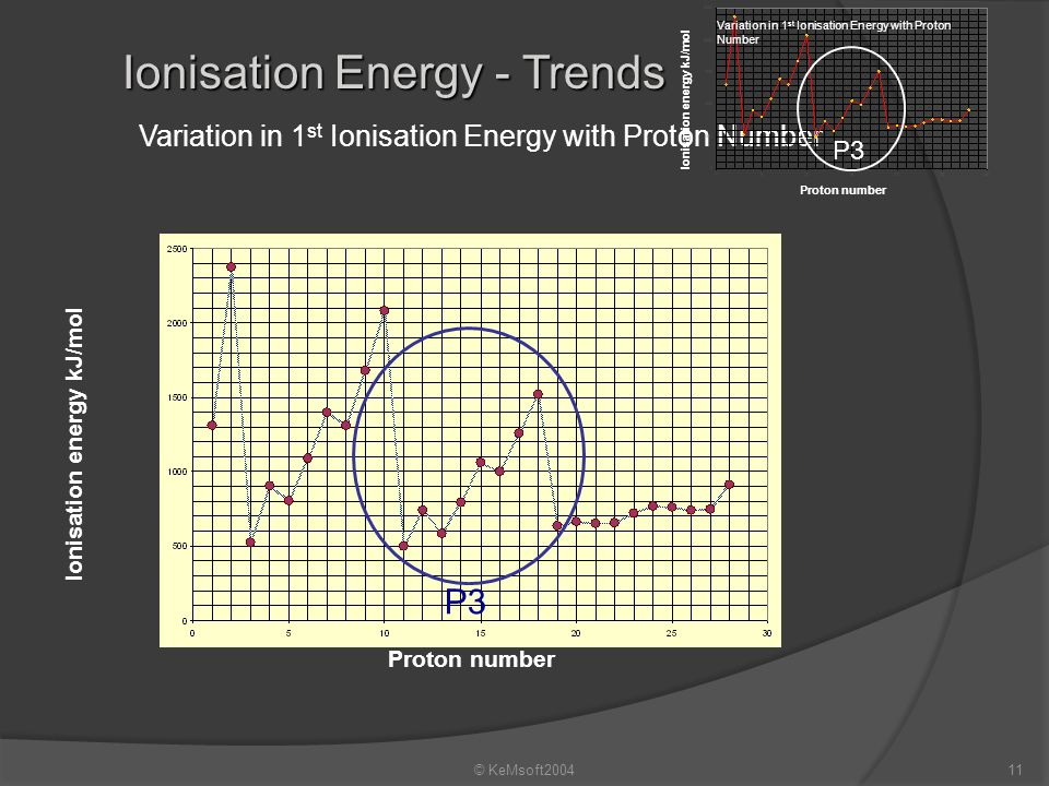 © KeMsoft200410 Ionisation Energy - Trends 1. Look up and tabulate the 1 st ionisation energies of the a) The Period 3 elements, b) The group II eleme