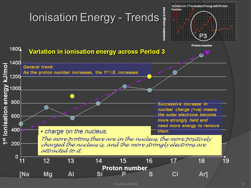 © KeMsoft200411 Variation in 1 st Ionisation Energy with Proton Number Ionisation energy kJ/mol P3 Ionisation Energy - Trends Variation in 1 st Ionisa