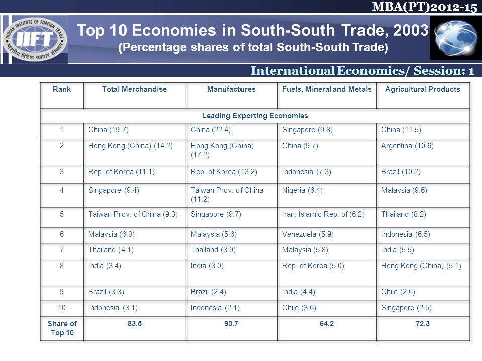 MBA(PT) International Economics/ Session: 1 Top 10 Economies in South-South Trade, 2003 (Percentage shares of total South-South Trade)
