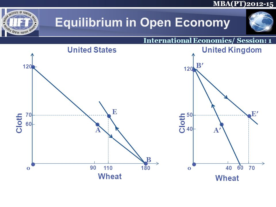 MBA(PT)2012-15 International Economics/ Session: 1 Equilibrium in Open Economy 120 70 60 90 110180 E Cloth United StatesUnited Kingdom Wheat 0 A B 120