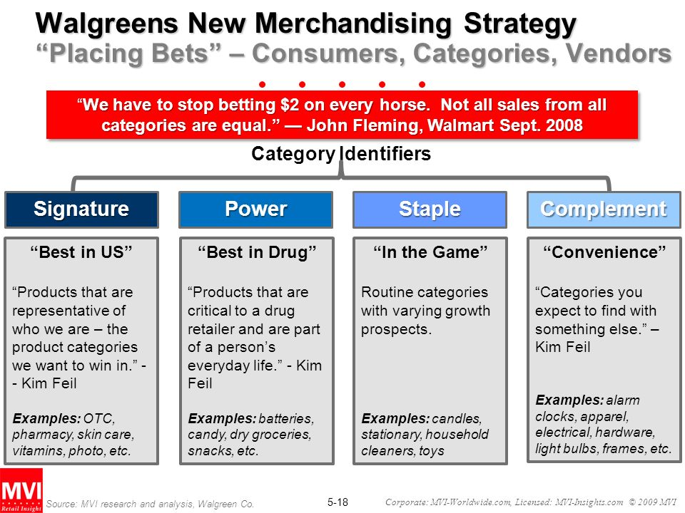 5-18 Corporate: MVI-Worldwide.com, Licensed: MVI-Insights.com © 2009 MVI Walgreens New Merchandising Strategy Placing Bets – Consumers, Categories, Vendors Category Identifiers We have to stop betting $2 on every horse.