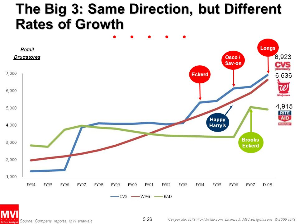 5-26 Corporate: MVI-Worldwide.com, Licensed: MVI-Insights.com © 2009 MVI The Big 3: Same Direction, but Different Rates of Growth Retail Drugstores Source: Company reports, MVI analysis 6,923 6,636 4,915 Eckerd Osco / Sav-on Longs Happy Harrys Brooks Eckerd