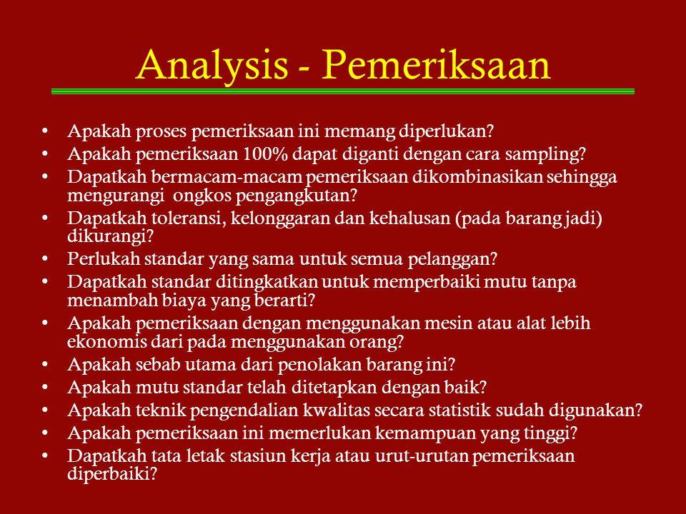 Analysis - Pemeriksaan Apakah proses pemeriksaan ini memang diperlukan? Apakah pemeriksaan 100% dapat diganti dengan cara sampling? Dapatkah bermacam-