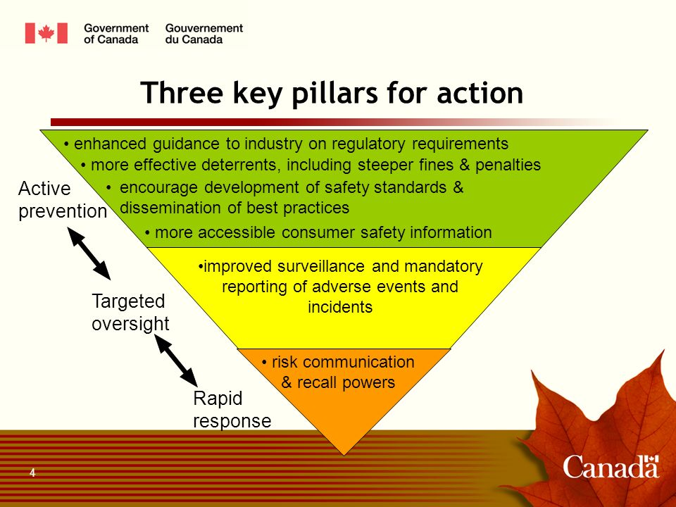 Three key pillars for action enhanced guidance to industry on regulatory requirements encourage development of safety standards & dissemination of best practices more accessible consumer safety information improved surveillance and mandatory reporting of adverse events and incidents risk communication & recall powers Targeted oversight Rapid response Active prevention more effective deterrents, including steeper fines & penalties 4