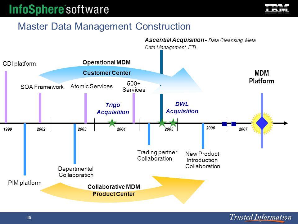 10 Master Data Management Construction 20022003200420052007 PIM platform Departmental Collaboration Collaborative MDM Product Center WCC Trading partn