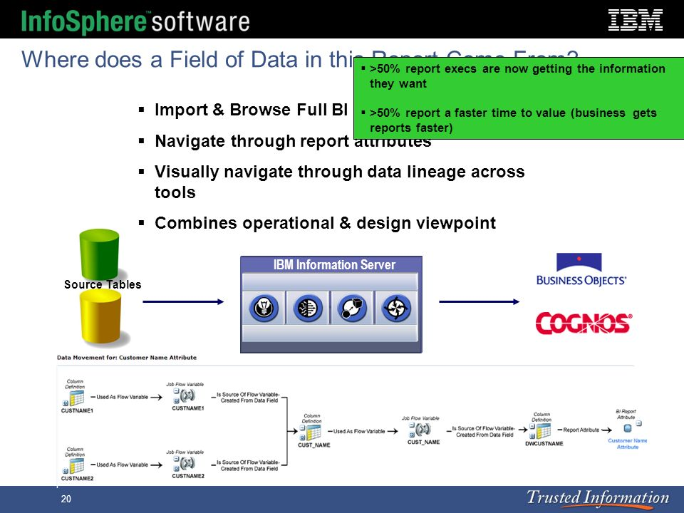 20 Where does a Field of Data in this Report Come From? Source Tables IBM Information Server Import & Browse Full BI Report Metadata Navigate through