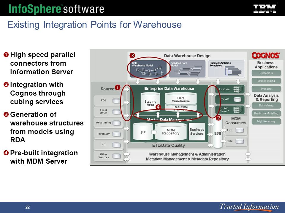 22 Existing Integration Points for Warehouse High speed parallel connectors from Information Server Integration with Cognos through cubing services Ge